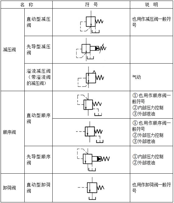 压力控制阀符号1