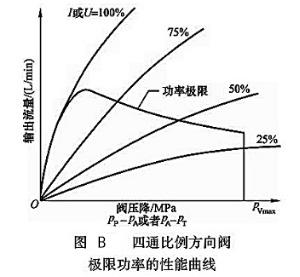 大兰液压四通比例方向阀极限功率的性能曲线