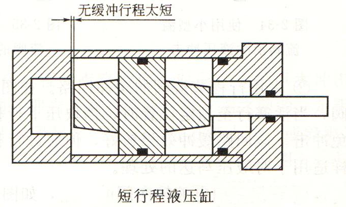 液压缸缓冲装置
