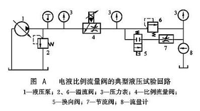 大兰液压电液比例流量阀的典型液压试验回路