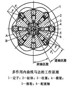 多作用内曲线径向柱塞式液压马达