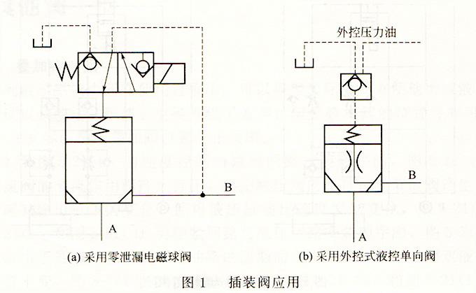 大兰液压插装阀应用