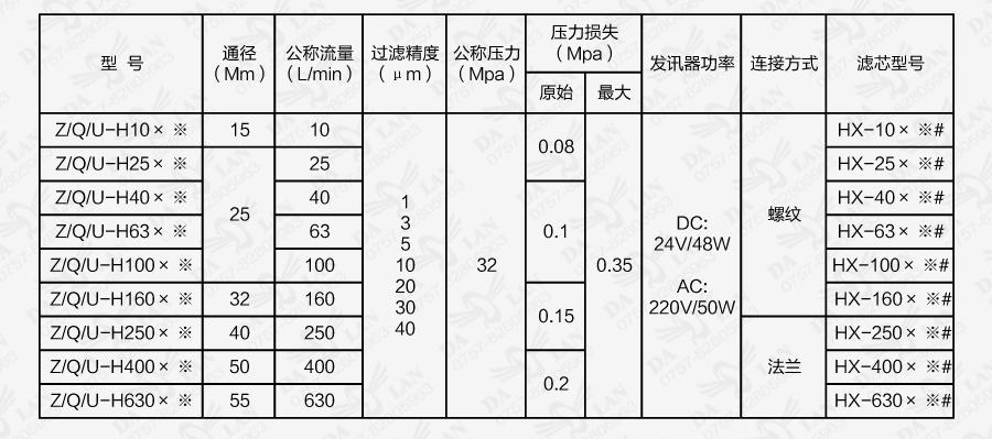 大兰ZU-H系列过滤器型号说明