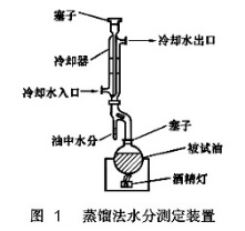 蒸馏法水分测定装置