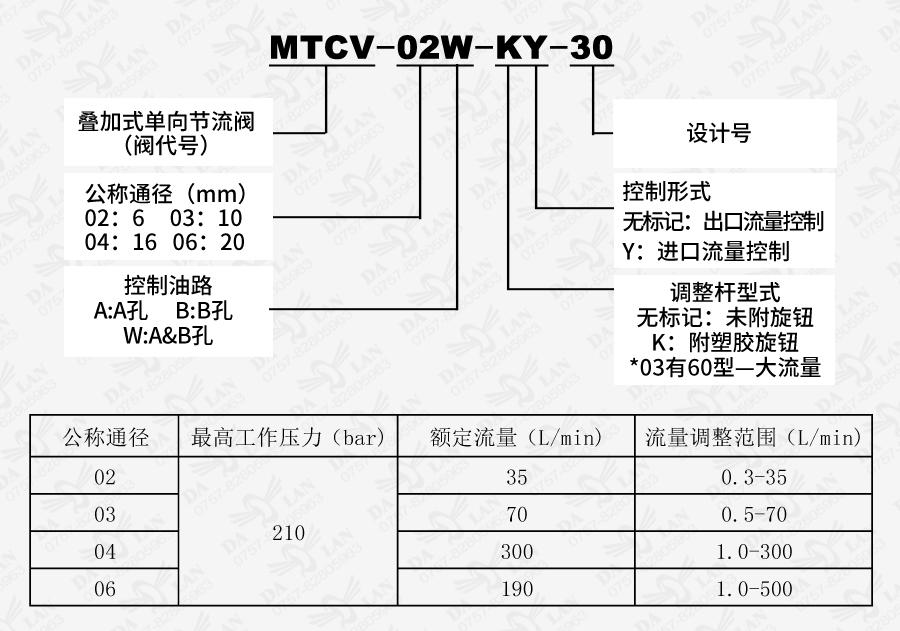 大兰MTCV叠加式单向节流阀型号说明