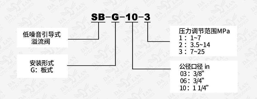 大兰SBG板式低噪音引导式溢流阀型号说明