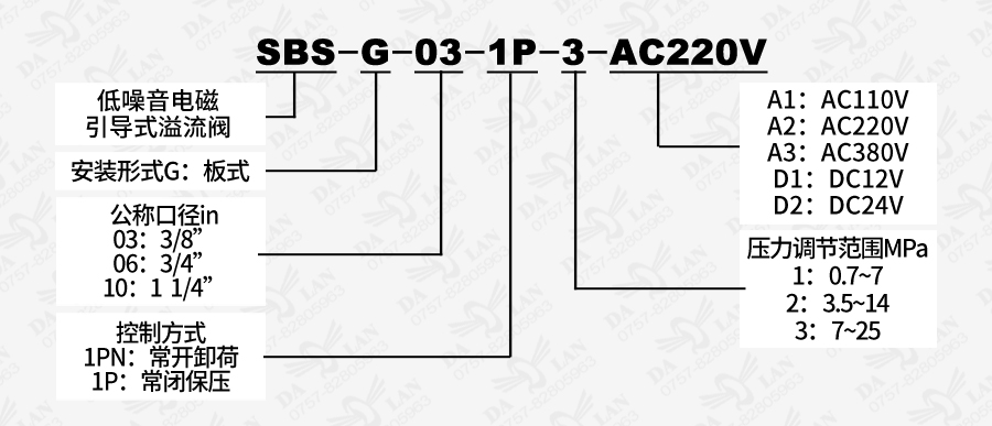 大兰SBSG板式低噪音电磁引导式溢流阀型号说明