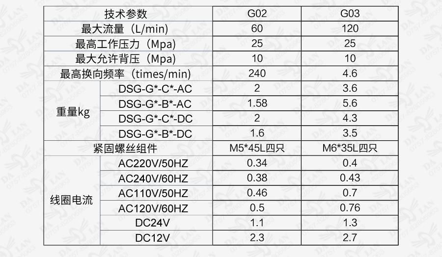 大兰DSG系列电磁换向阀型号说明