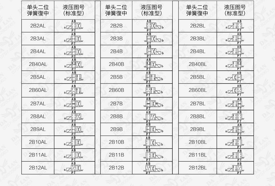 大兰DSG系列电磁换向阀阀芯机能表
