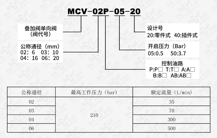 大兰MCV叠加式单向阀型号说明